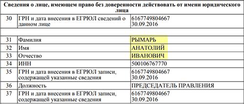 выписка налоговой инспекции ТСЖ председатель Рымарь